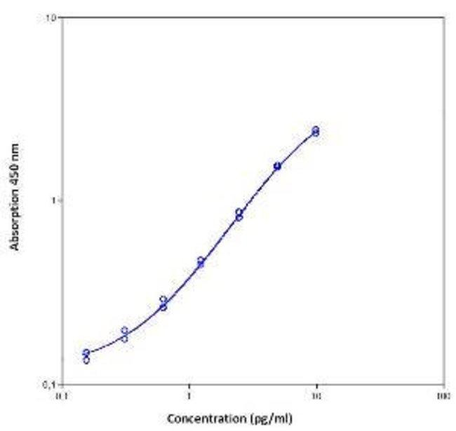 Invitrogen IFN gamma Human ELISA Kit, High Sensitivity  96 Tests:Life Sciences