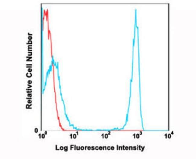 CD4 Mouse anti-Human, PE, Clone: OKT4, Abnova 100 Reactions; PE:Antibodies