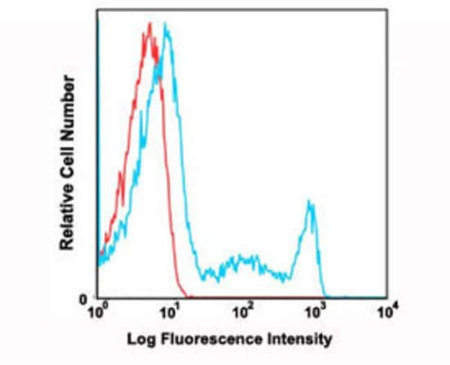 CD8A Mouse anti-Human, FITC, Clone: RPA-T8, Abnova 100 Reactions; FITC:Antibodies