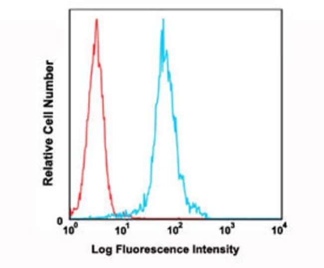 ITGAM Mouse anti-Human, FITC, Clone: '53-6.7, Abnova 100 Reactions; FITC:Antibodies