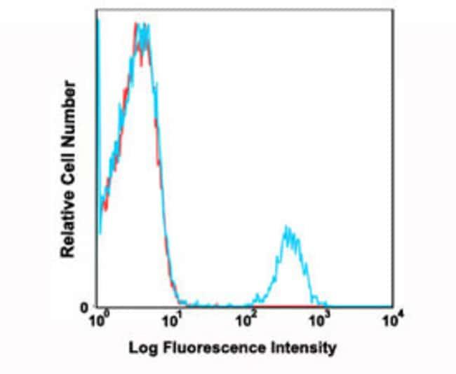 CD19 Mouse anti-Human, PE, Clone: HIB19, Abnova 100 Reactions; PE:Antibodies