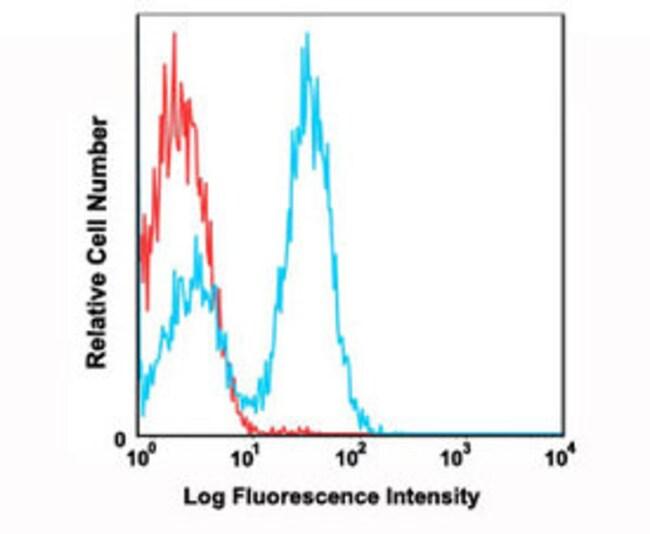 CD28 Mouse anti-Human, FITC, Clone: CD28.2, Abnova 100 Reactions; FITC:Antibodies
