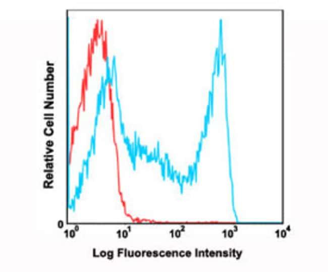 CD45RO Mouse anti-Human, FITC, Clone: UCHL1, Abnova 100 Reactions; FITC:Antibodies
