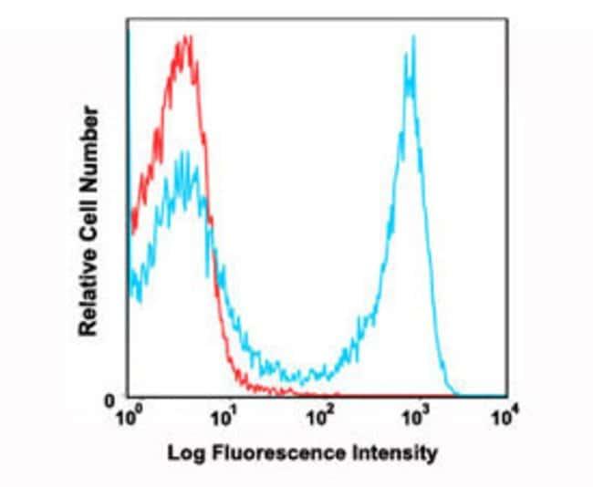 LY6G Rat anti-Mouse, PE-Cy7, Clone: RB6-8C5, Abnova 100μg; PE-Cy7:Antibodies