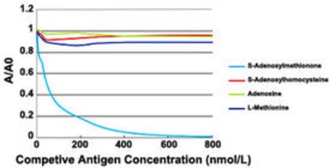 S-Adenosylmethionine Mouse, Clone: 118-18, Abnova 25μL; Unlabeled:Antibodies
