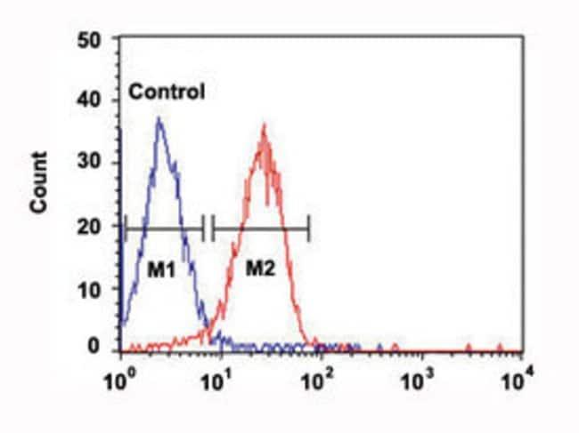 ITGA6 Mouse anti-Human, Clone: 129CT49.6.5, Abnova 400μL; Unlabeled:Antibodies