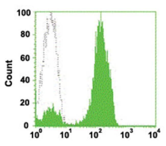 CD2 Mouse anti-Human, FITC, Clone: 4AT2, Abnova 50 Reactions; FITC:Antibodies