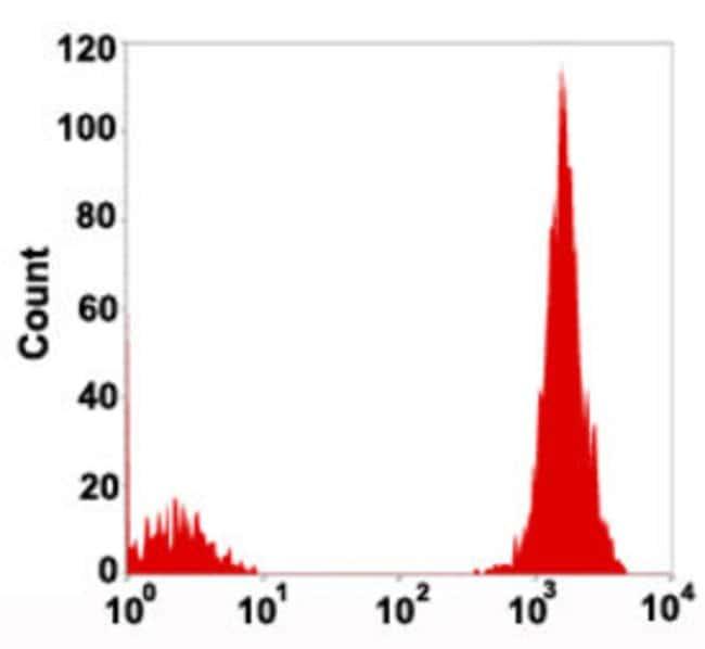 CD3 Mouse anti-Human, PE-Cy5, Clone: 4AT3, Abnova 50 Reactions; PE-Cy5:Antibodies