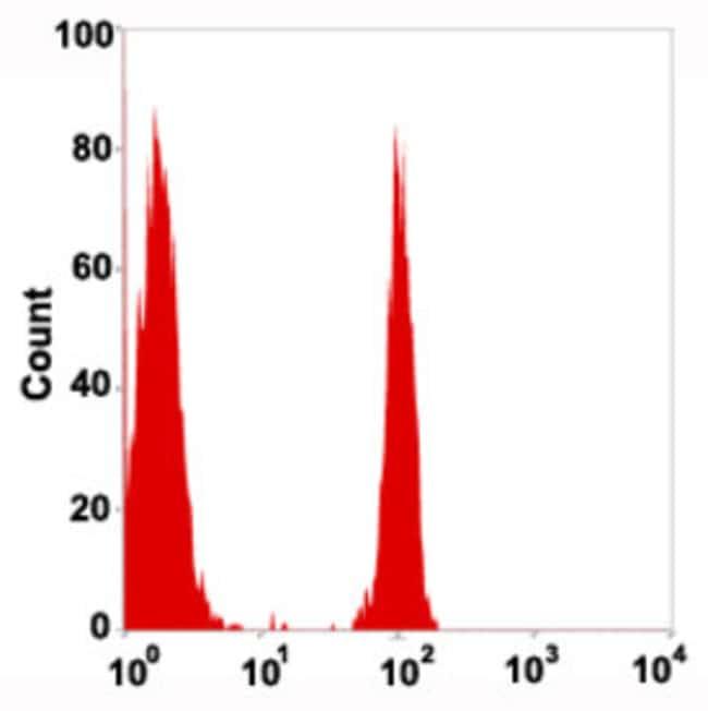 CD4 Mouse anti-Human, FITC, Clone: 4AT4, Abnova 50 Reactions; FITC:Antibodies