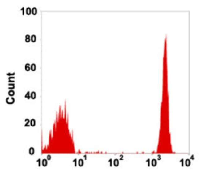 CD4 Mouse anti-Human, PE, Clone: 4AT4, Abnova 50 Reactions; PE:Antibodies