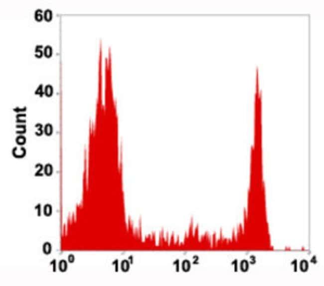 CD8A Mouse anti-Human, Clone: COV8, Abnova 100μL; Unlabeled:Antibodies