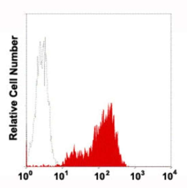 ITGAL Mouse anti-Human, PE, Clone: 4A122, Abnova 50 Reactions; PE:Antibodies