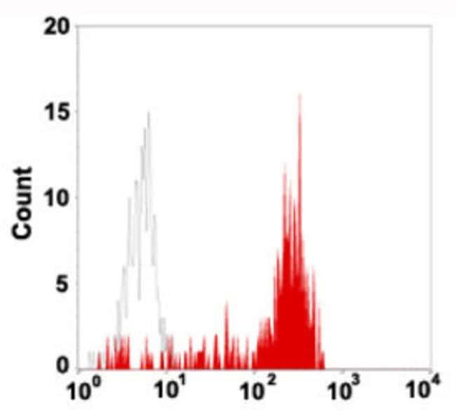CD14 Mouse anti-Human, Clone: 4AW4, Abnova 100μL; Unlabeled:Antibodies