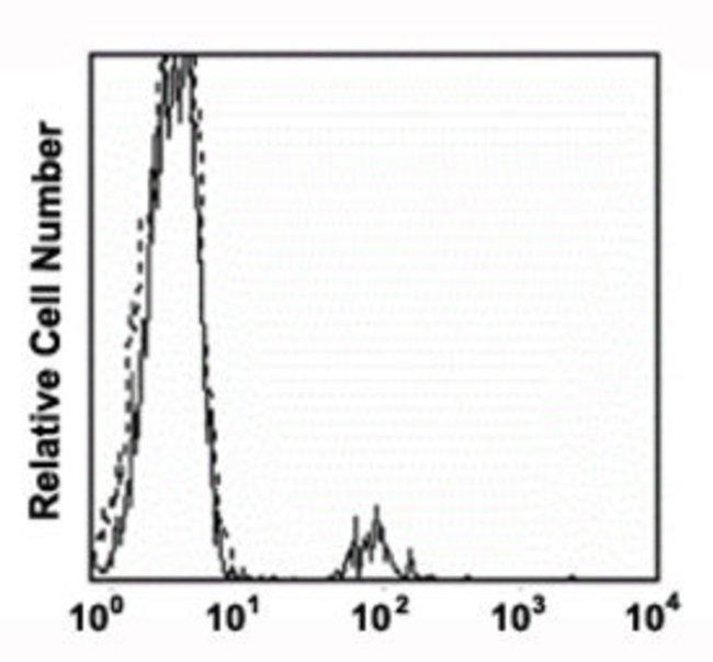 CD19 Mouse anti-Human, FITC, Clone: COC19, Abnova 50 Reactions; FITC:Antibodies