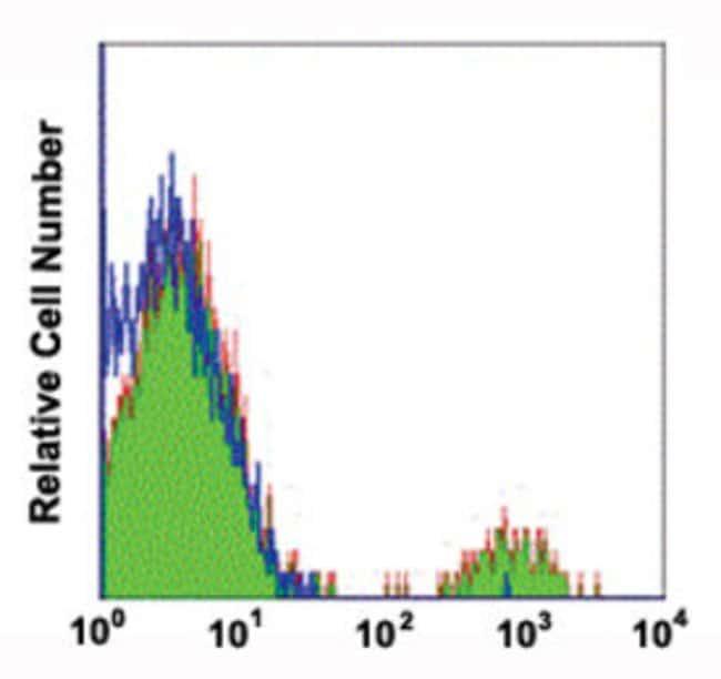 CD19 Mouse anti-Human, Biotin, Clone: COC19, Abnova 50 Reactions; Biotin:Antibodies