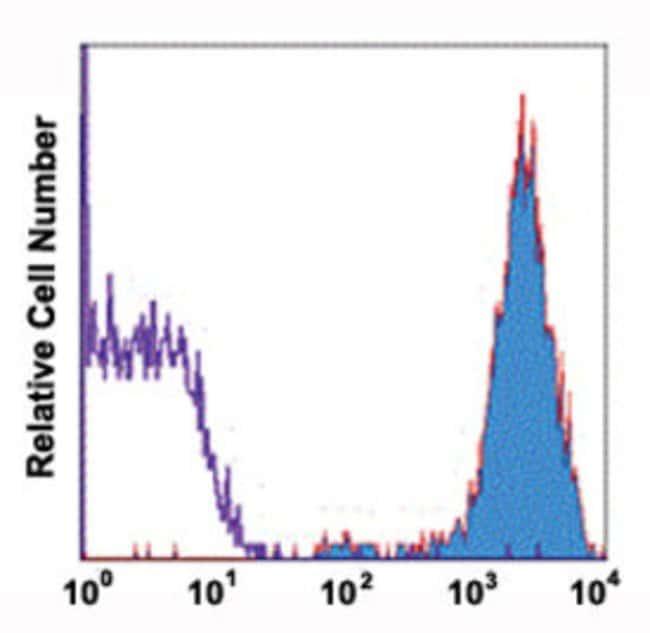 PTPRC Mouse anti-Human, Biotin, Clone: 4AA9, Abnova 50 Reactions; Biotin:Antibodies