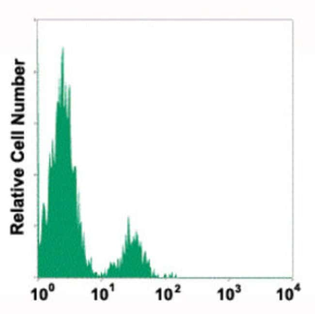 NCAM1 Mouse anti-Human, FITC, Clone: COC56, Abnova 50 Reactions; FITC:Antibodies