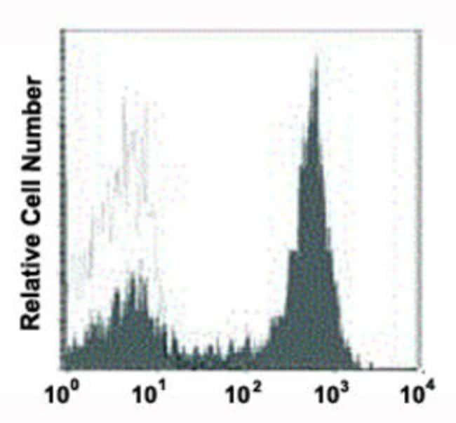 SELL Mouse anti-Human, PE, Clone: 4AE56, Abnova 50 Reactions; PE:Antibodies