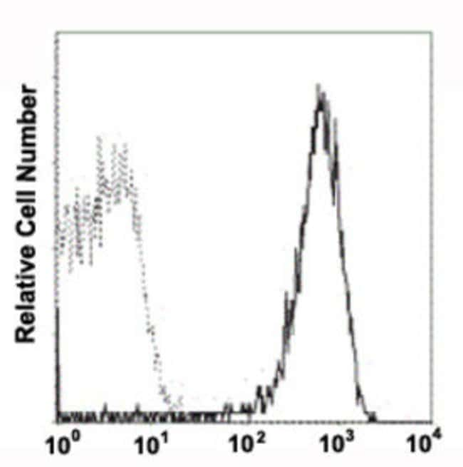 SELP Mouse anti-Human, PE, Clone: 4AW12, Abnova 50 Reactions; PE:Antibodies