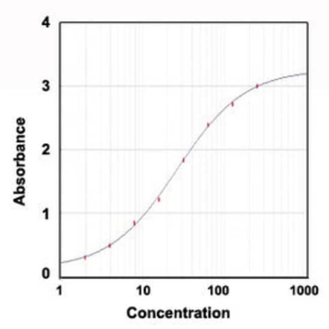 MSP1 Mouse, Clone: 6G2, Abnova 1mg; Unlabeled:Antibodies