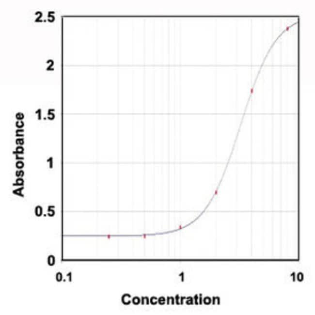 IFNG Mouse anti-Bovine, Clone: 1B11, Abnova 1mg; Unlabeled:Antibodies