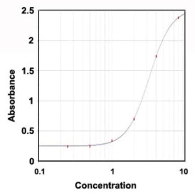 IFNG Mouse anti-Bovine, Clone: 2E6, Abnova 1mg; Unlabeled:Antibodies