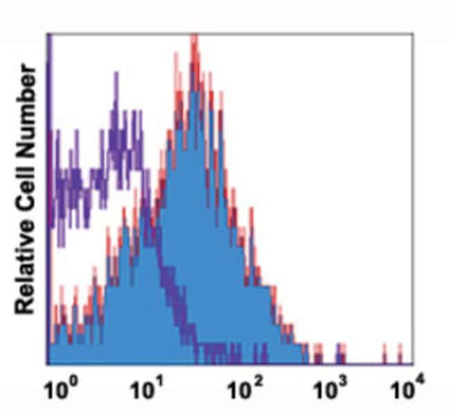 CXCR4 Mouse anti-Human, Clone: 12G5, Abnova 50μg; Unlabeled:Antibodies
