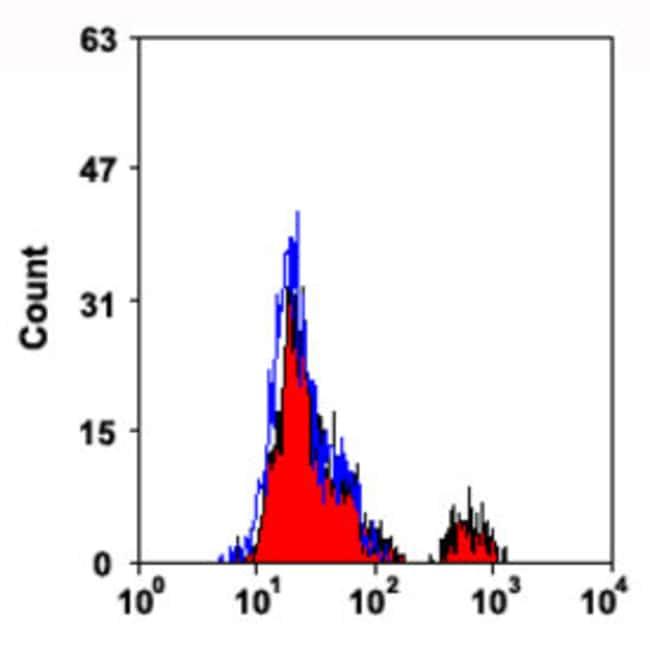 FCER1 Mouse anti-Human, Clone: 9E1, Abnova 50μg; Unlabeled:Antibodies