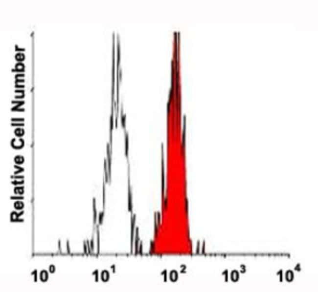 SLC3A2 Mouse anti-Human, Clone: 44D7, Abnova 50μg; Unlabeled:Antibodies