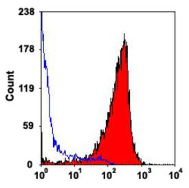 ITGAM Rat anti-Mouse, Clone: M1/70.15, Abnova 50μg; Unlabeled:Antibodies