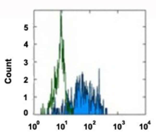 CD163 Mouse anti-Human, Clone: GHI/61, Abnova 100μg; Unlabeled:Antibodies