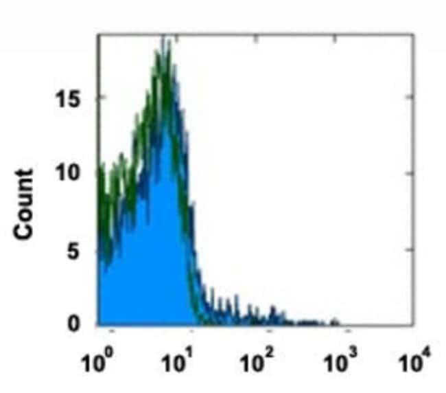 CCR5 Mouse anti-Human, Clone: T21/8, Abnova 50μg; Unlabeled:Antibodies