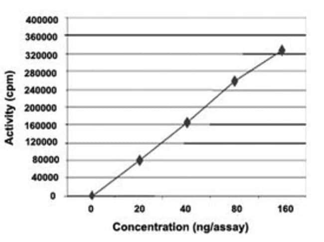 Abnova Human HCK (PO8631, 230 a.a. - 947 a.a.) Partial Recombinant Protein