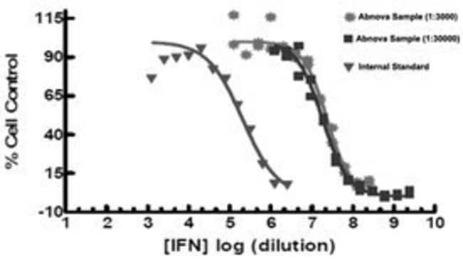 Abnova Human IFNG (P01579) Recombinant Protein 100µg:Life Sciences
