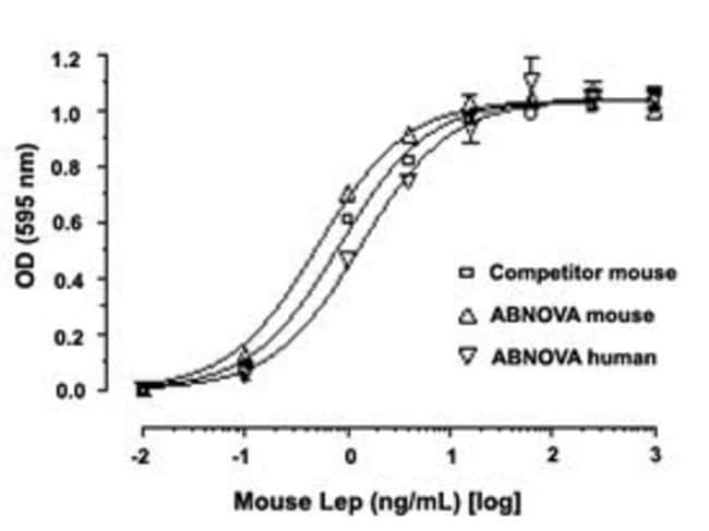 Abnova Mouse Lep (Q544U0) Recombinant Protein 1mg:Life Sciences