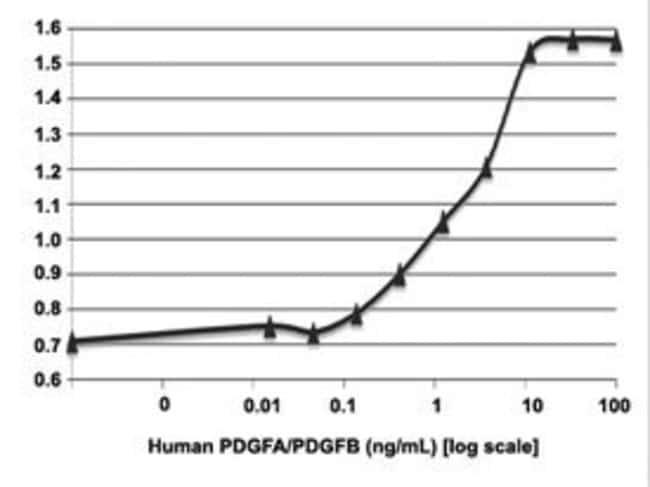 Abnova Human PDGFA/PDGFB (heterodimer) Recombinant Protein 10µg:Life