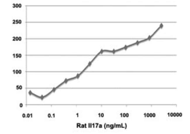 Abnova Rat Il17a Recombinant Protein 25µg:Life Sciences