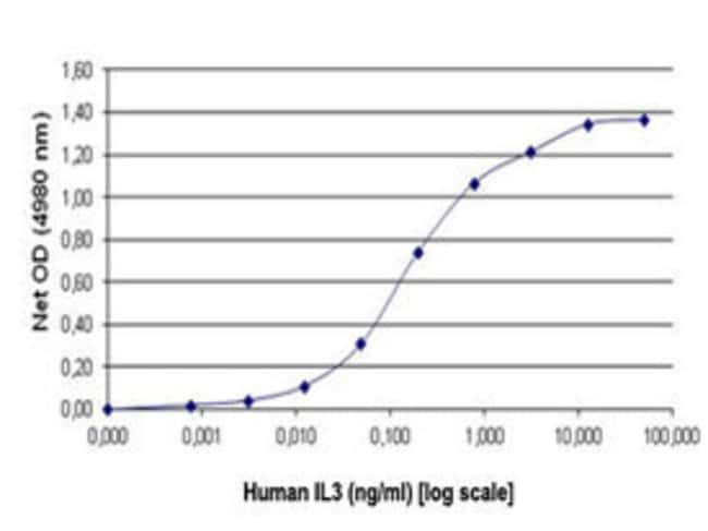 Abnova Human IL3 (149 a.a.) Full-lenth Recombinant Protein with His tag