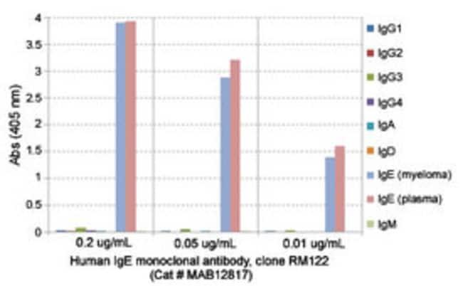 IgE Rabbit anti-Human, Clone: RM122, Abnova 100μg; Unlabeled:Antibodies