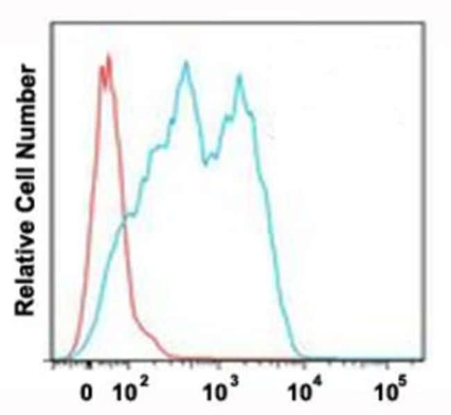 CD6 Mouse anti-Human, Clone: UMCD6/3F7B5, Abnova 50μg; Unlabeled:Antibodies