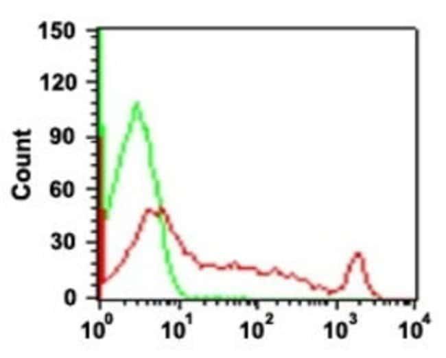 CDw75 Mouse anti-Human, Clone: LN-1, Abnova 100μg; Unlabeled:Antibodies