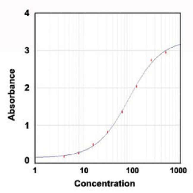 LTF Rabbit anti-Human, Polyclonal , Abnova 1mg; Unlabeled:Antibodies