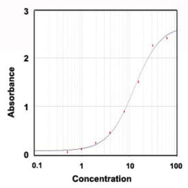 LCN2 Goat anti-Human, Polyclonal , Abnova 100μg; Unlabeled:Antibodies