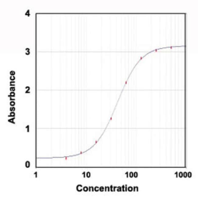 ALB Goat anti-Mouse, HRP, Polyclonal , Abnova 1mg; HRP:Antibodies