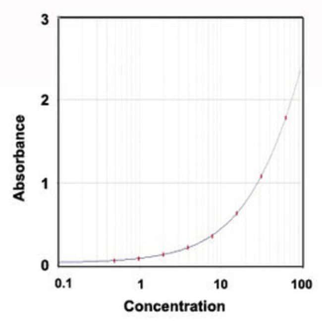 C3 Goat anti-Mouse, HRP, Polyclonal , Abnova 100μg; HRP:Antibodies