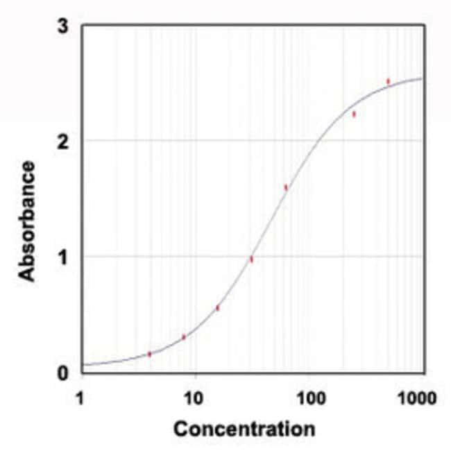 HP Goat anti-Mouse, Polyclonal , Abnova 100μg; Unlabeled:Antibodies
