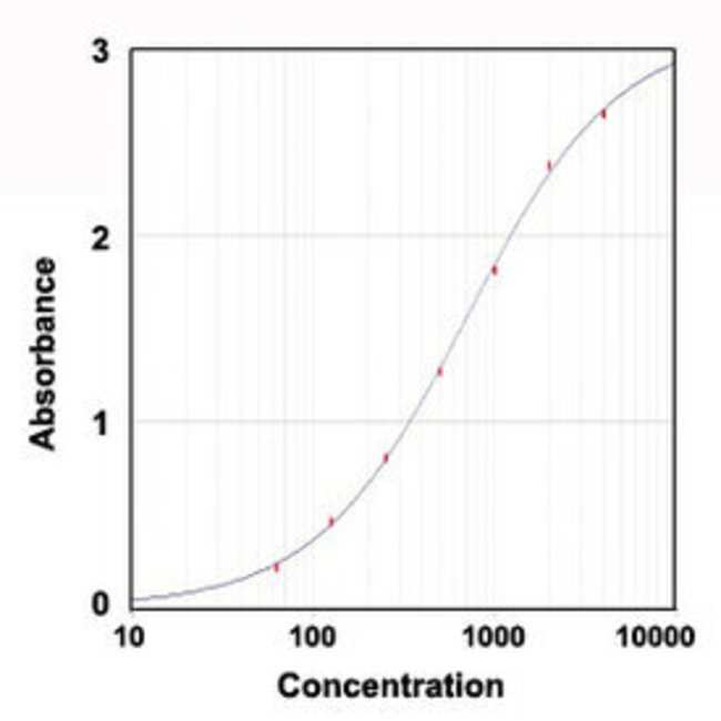 MPO Goat anti-Mouse, Polyclonal , Abnova 100μg; Unlabeled:Antibodies
