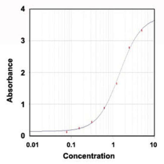 HAVCR1 Goat anti-Mouse, Polyclonal , Abnova 100μg; Unlabeled:Antibodies