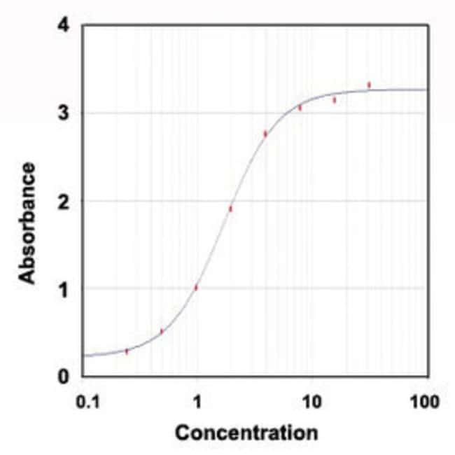 ALB Sheep anti-Rat, HRP, Polyclonal , Abnova 1mg; HRP:Antibodies