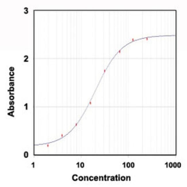 ORM1 Goat anti-Rat, Polyclonal , Abnova 100μg; Unlabeled:Antibodies